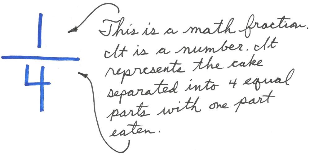 Math Creativity Part Five What A Math Fraction Is Not